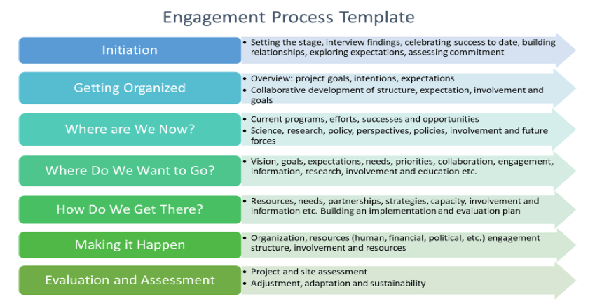 Engagement Process Template
